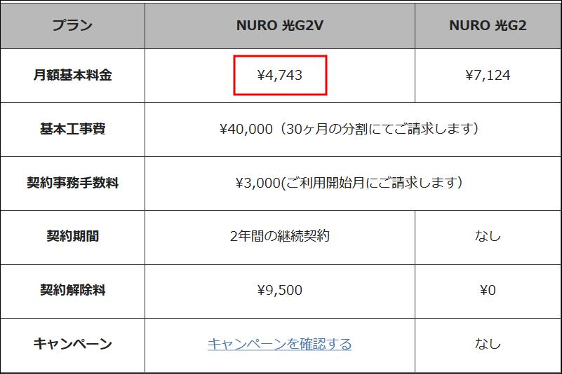 世界最速2Gbpsの高速インターネット回線、NURO光の料金表